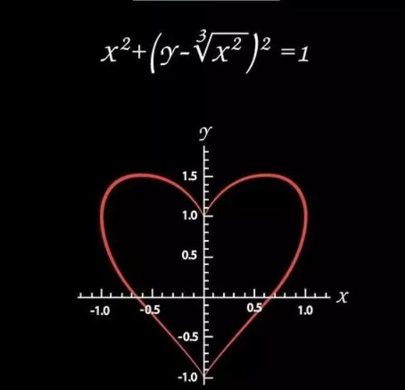 公式表白我喜欢你方程