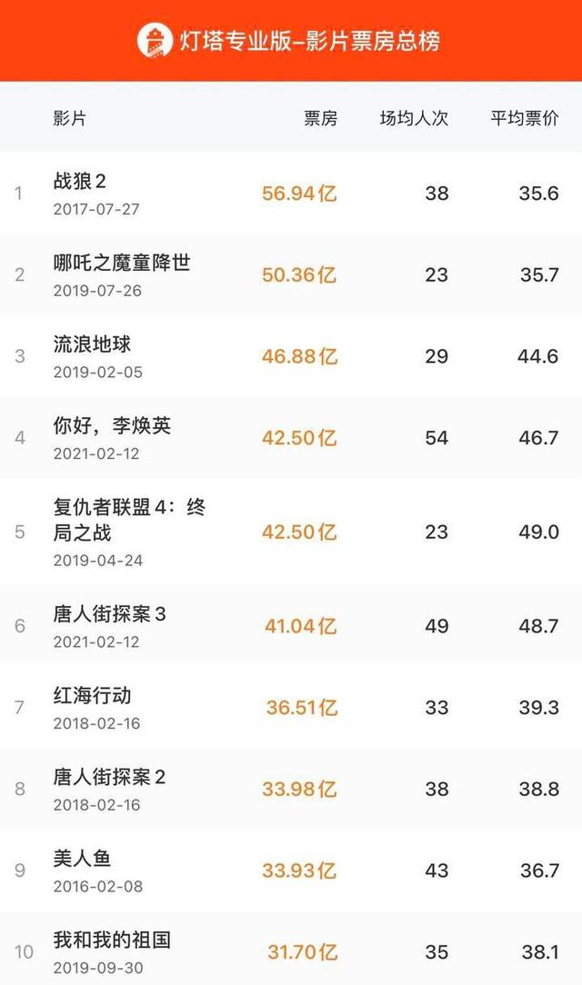 《你好李焕英》票房超复联4 位列中国影史票房第四名